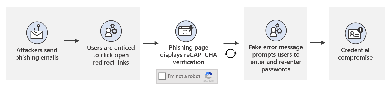 Figura 1. Cadeia de ataque para a campanha de phishing de redirecionamento aberto